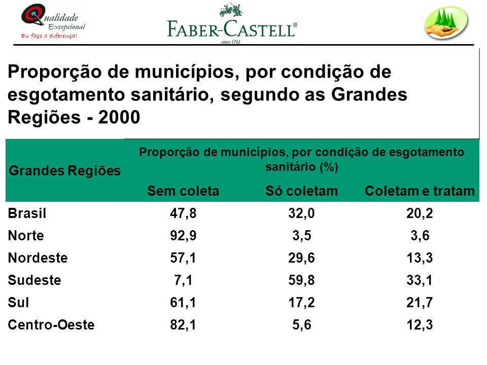 Proporção de municípios, por condição de esgotamento sanitário, segundo as Grandes Regiões - 2000 Grandes Regiões Proporção de municípios, por condiçã