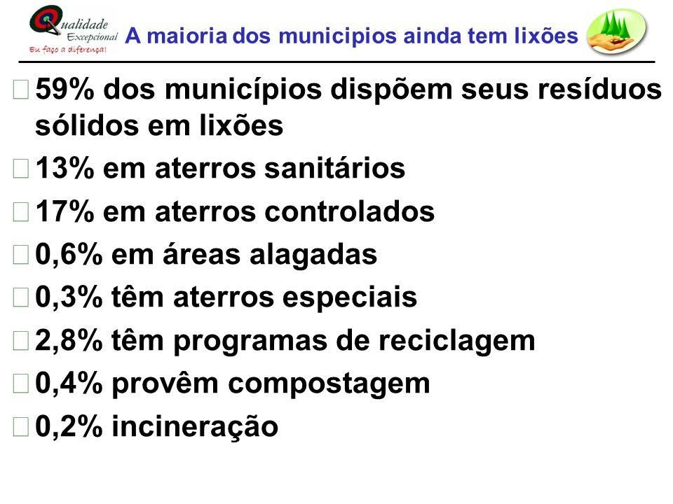 59% dos municípios dispõem seus resíduos sólidos em lixões 13% em aterros sanitários 17% em aterros controlados 0,6% em áreas alagadas 0,3% têm aterro
