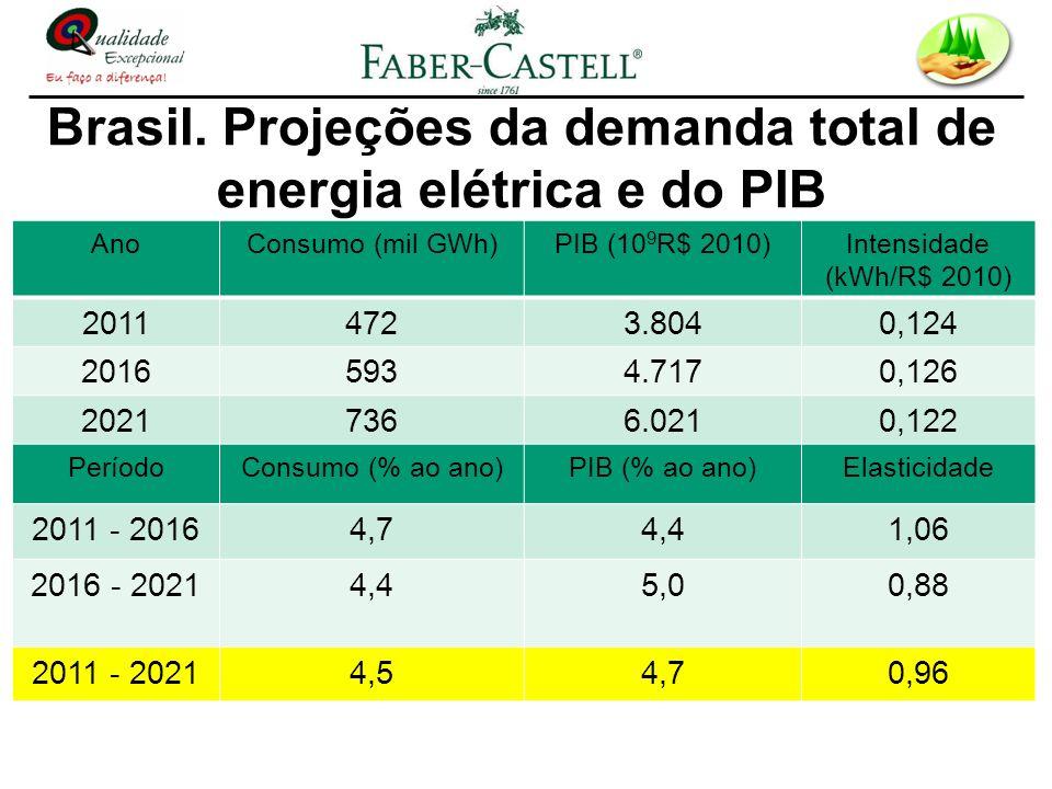 Brasil. Projeções da demanda total de energia elétrica e do PIB AnoConsumo (mil GWh)PIB (10 9 R$ 2010)Intensidade (kWh/R$ 2010) 20114723.8040,124 2016