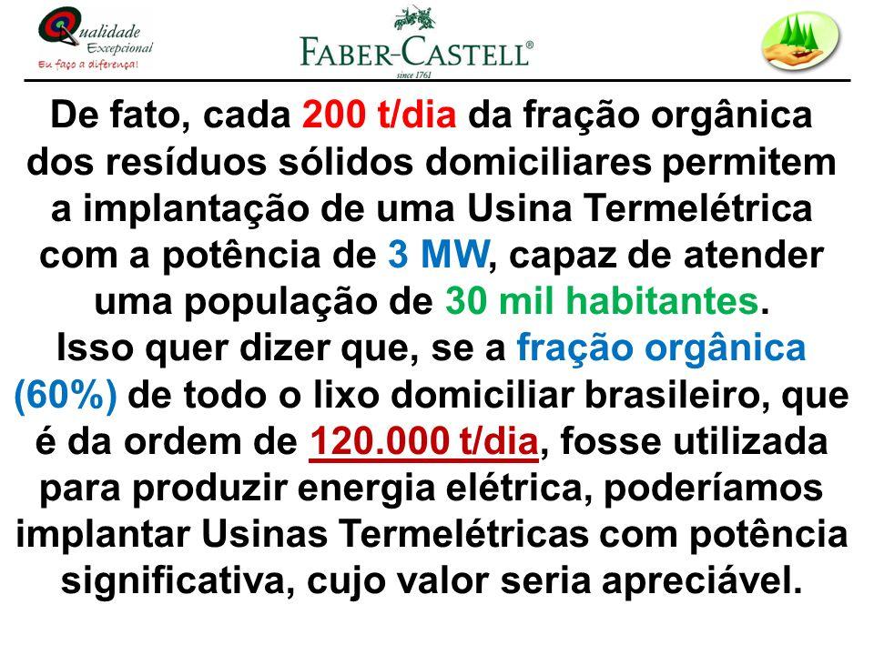 De fato, cada 200 t/dia da fração orgânica dos resíduos sólidos domiciliares permitem a implantação de uma Usina Termelétrica com a potência de 3 MW,