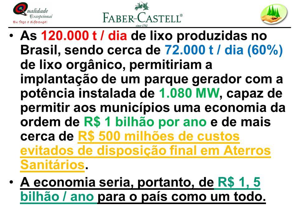 As 120.000 t / dia de lixo produzidas no Brasil, sendo cerca de 72.000 t / dia (60%) de lixo orgânico, permitiriam a implantação de um parque gerador