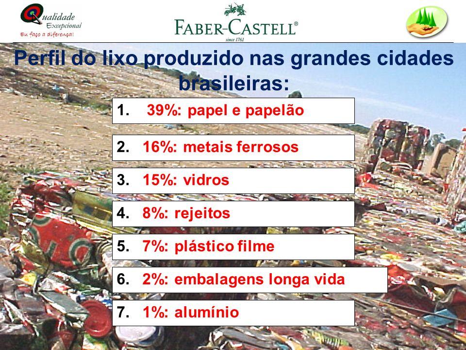 Perfil do lixo produzido nas grandes cidades brasileiras: 1. 39%: papel e papelão 2. 16%: metais ferrosos 3. 15%: vidros 4. 8%: rejeitos 5. 7%: plásti