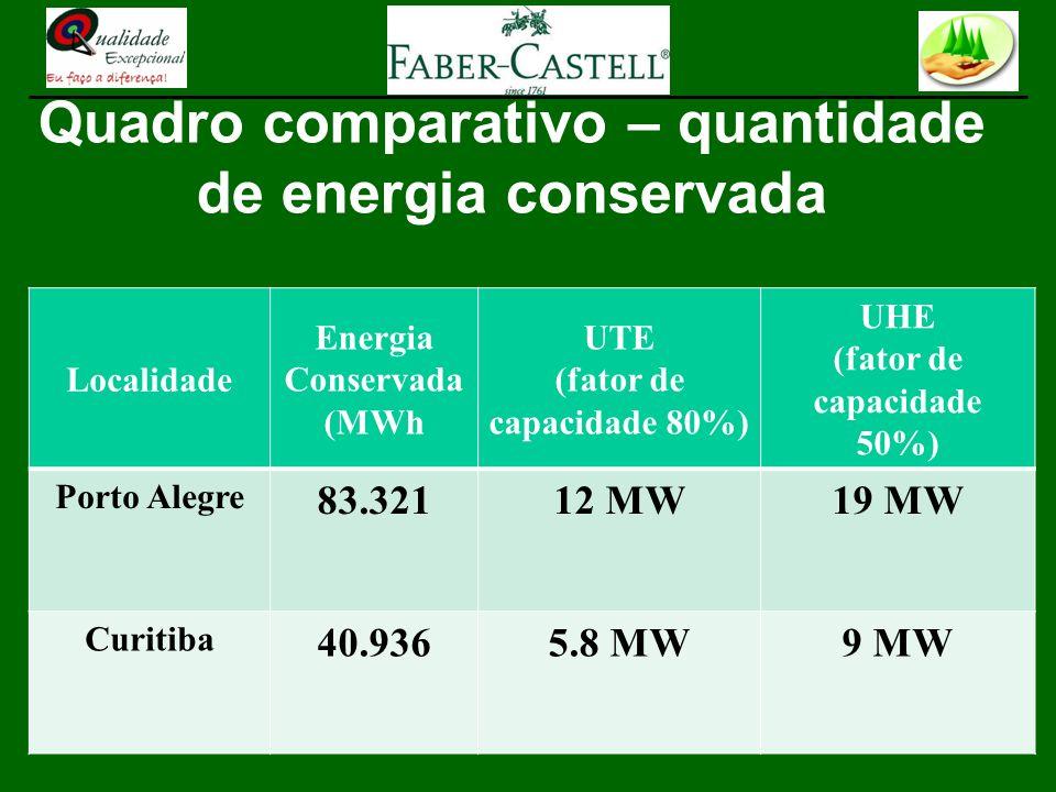 Localidade Energia Conservada (MWh UTE (fator de capacidade 80%) UHE (fator de capacidade 50%) Porto Alegre 83.32112 MW19 MW Curitiba 40.9365.8 MW9 MW