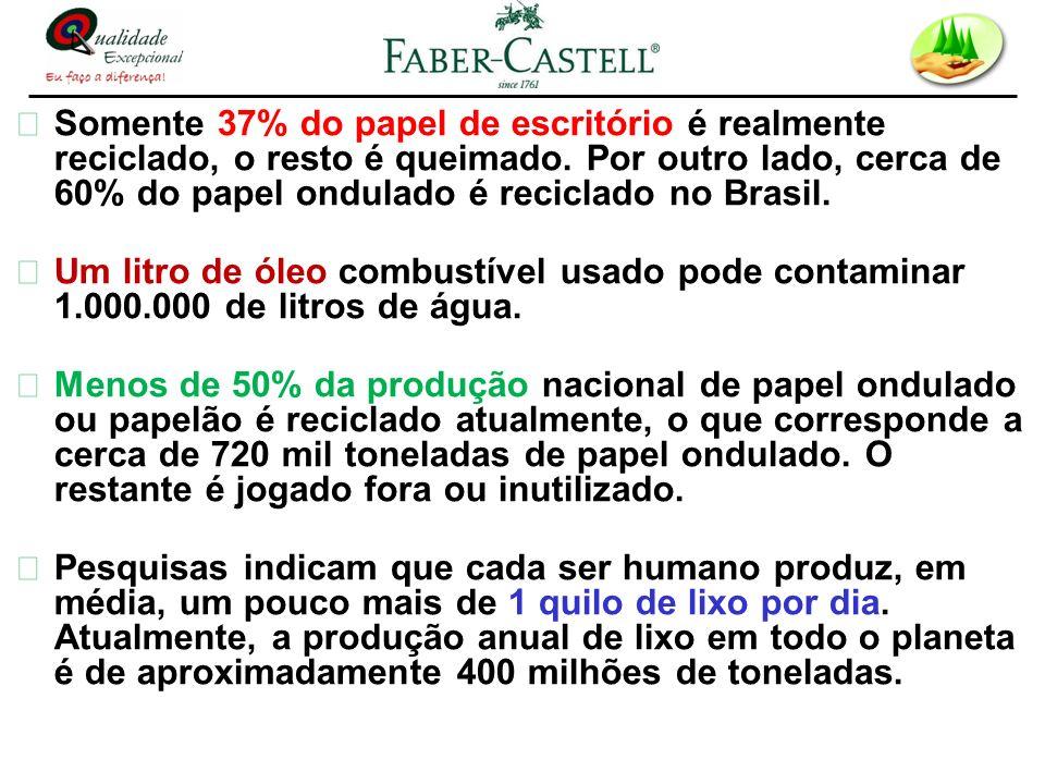 Somente 37% do papel de escritório é realmente reciclado, o resto é queimado. Por outro lado, cerca de 60% do papel ondulado é reciclado no Brasil. Um
