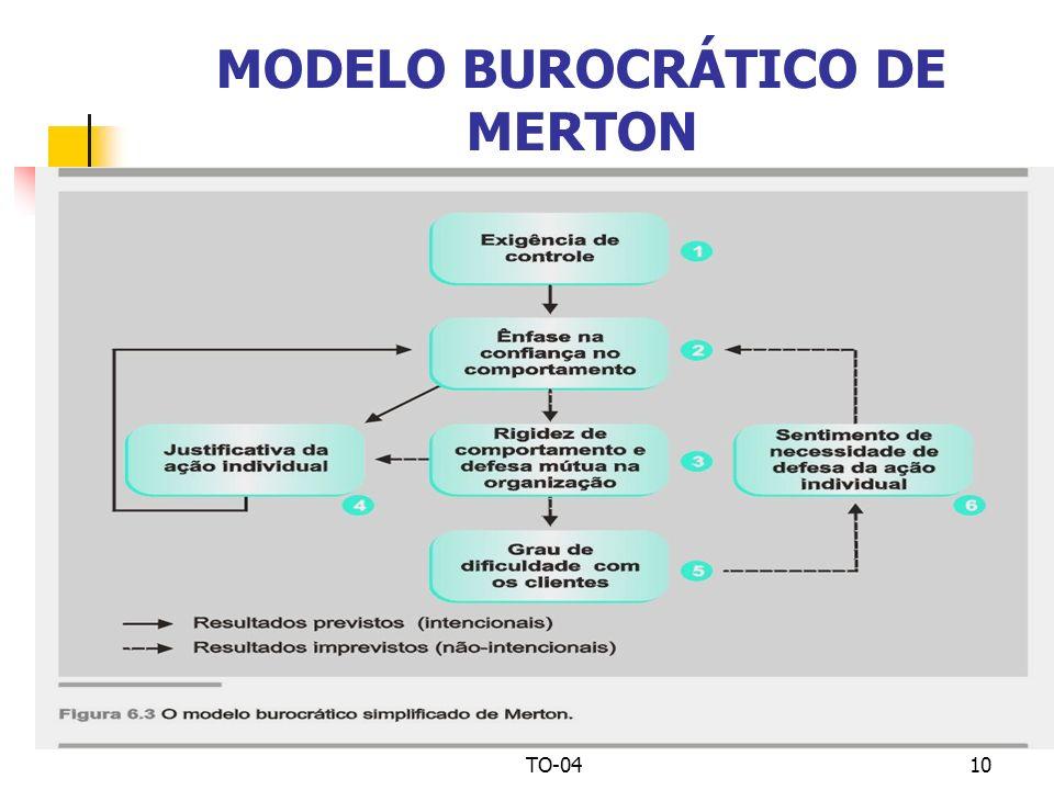 TO-0410 MODELO BUROCRÁTICO DE MERTON