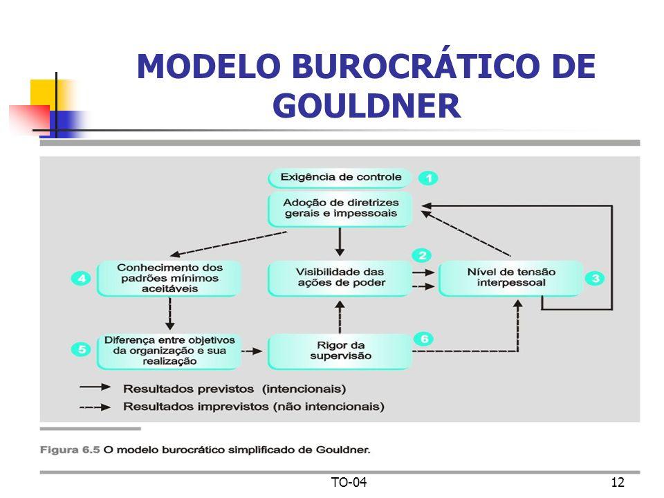 TO-0412 MODELO BUROCRÁTICO DE GOULDNER