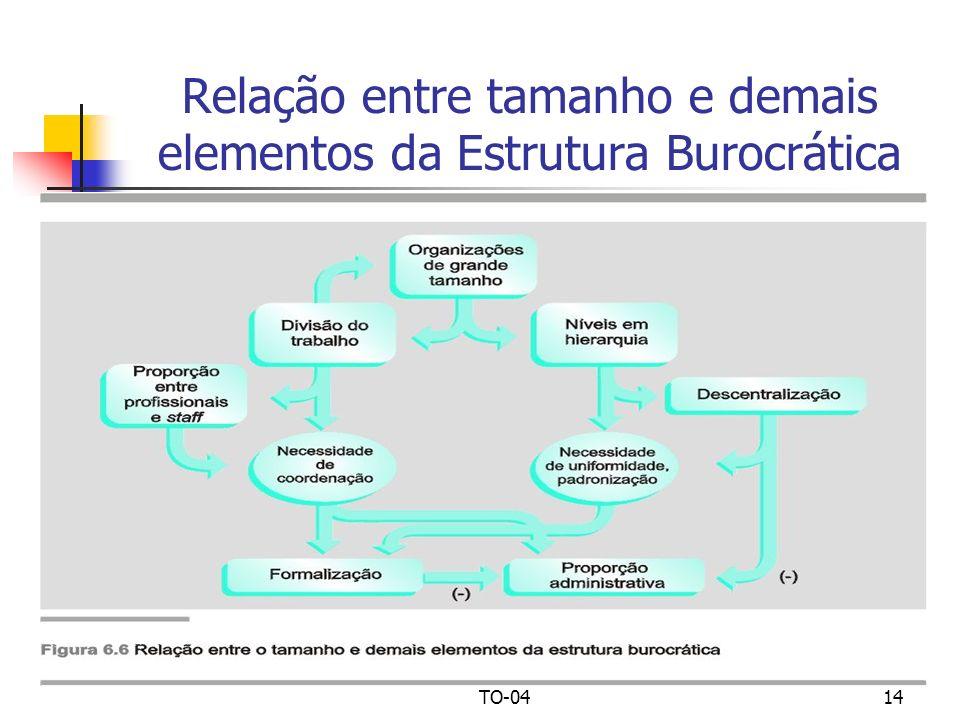 TO-0414 Relação entre tamanho e demais elementos da Estrutura Burocrática