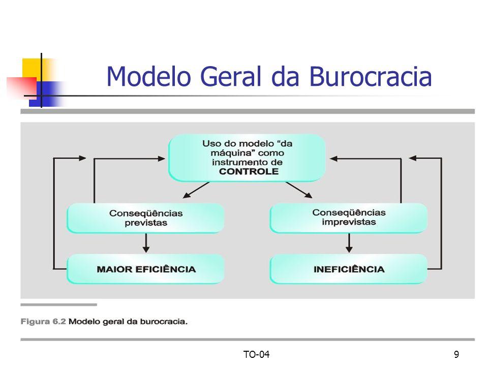 TO-049 Modelo Geral da Burocracia