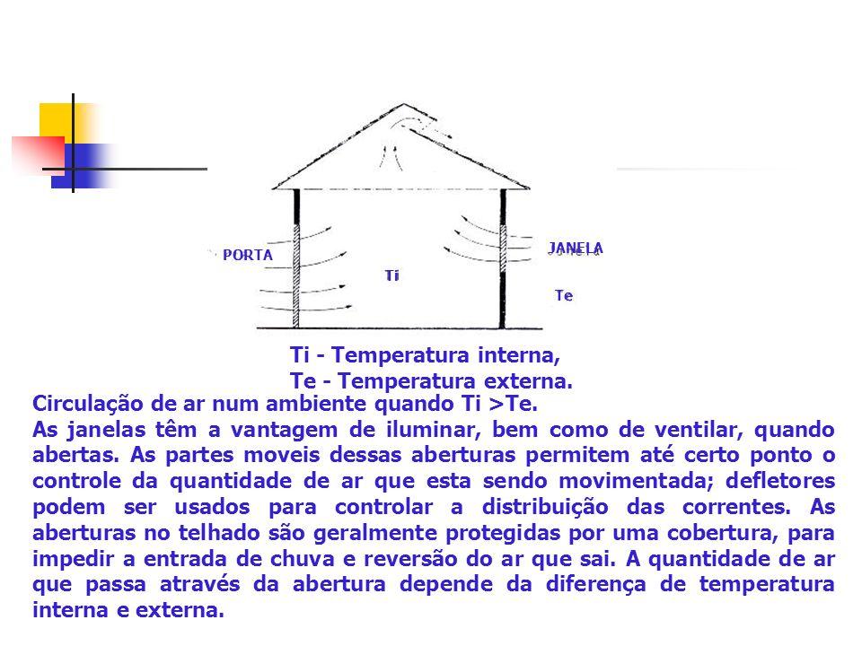 PORTA Ti Te JANELA Circulação de ar num ambiente quando Ti >Te. As janelas têm a vantagem de iluminar, bem como de ventilar, quando abertas. As partes