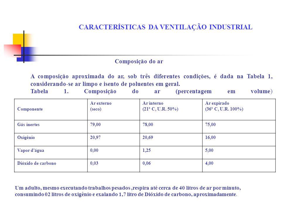 CARACTERÍSTICAS DA VENTILAÇÃO INDUSTRIAL Composição do ar A composição aproximada do ar, sob três diferentes condições, é dada na Tabela 1, consideran