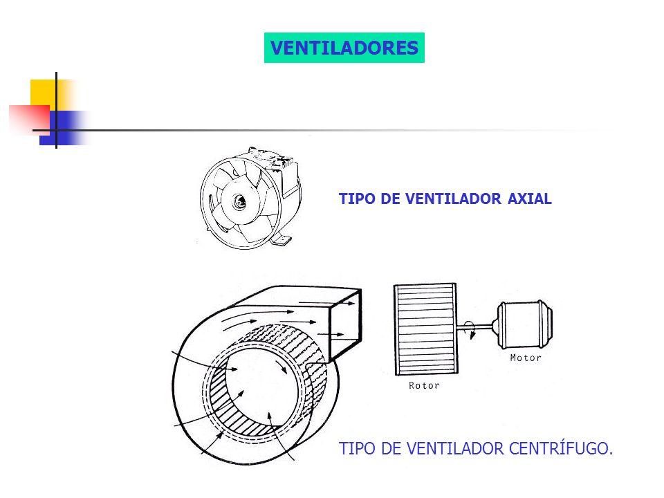 TIPO DE VENTILADOR AXIAL TIPO DE VENTILADOR CENTRÍFUGO. VENTILADORES