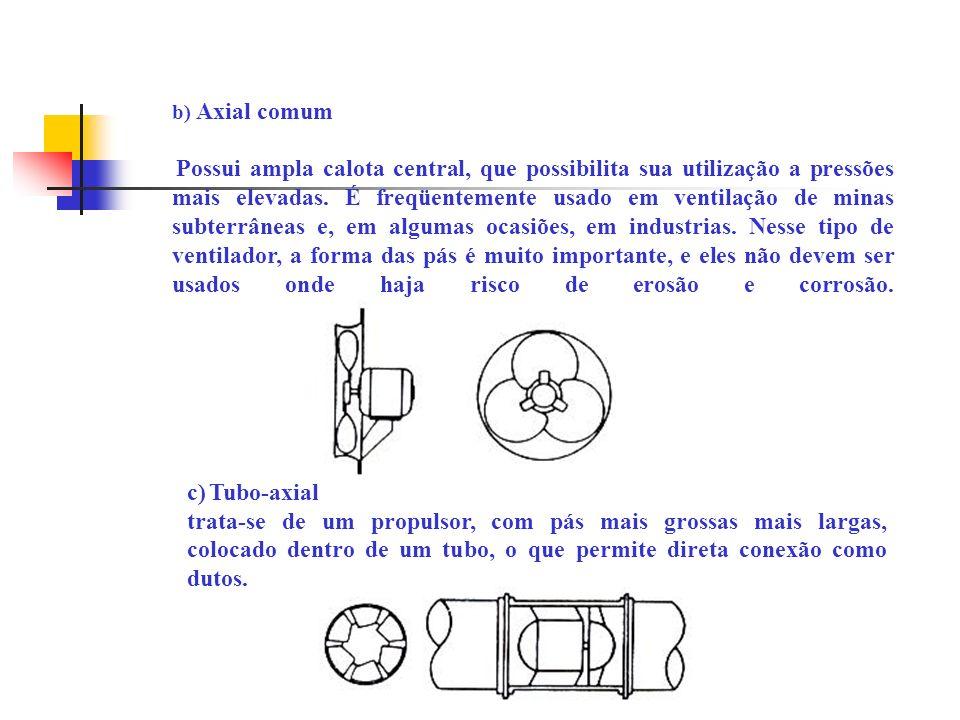b) Axial comum Possui ampla calota central, que possibilita sua utilização a pressões mais elevadas. É freqüentemente usado em ventilação de minas sub