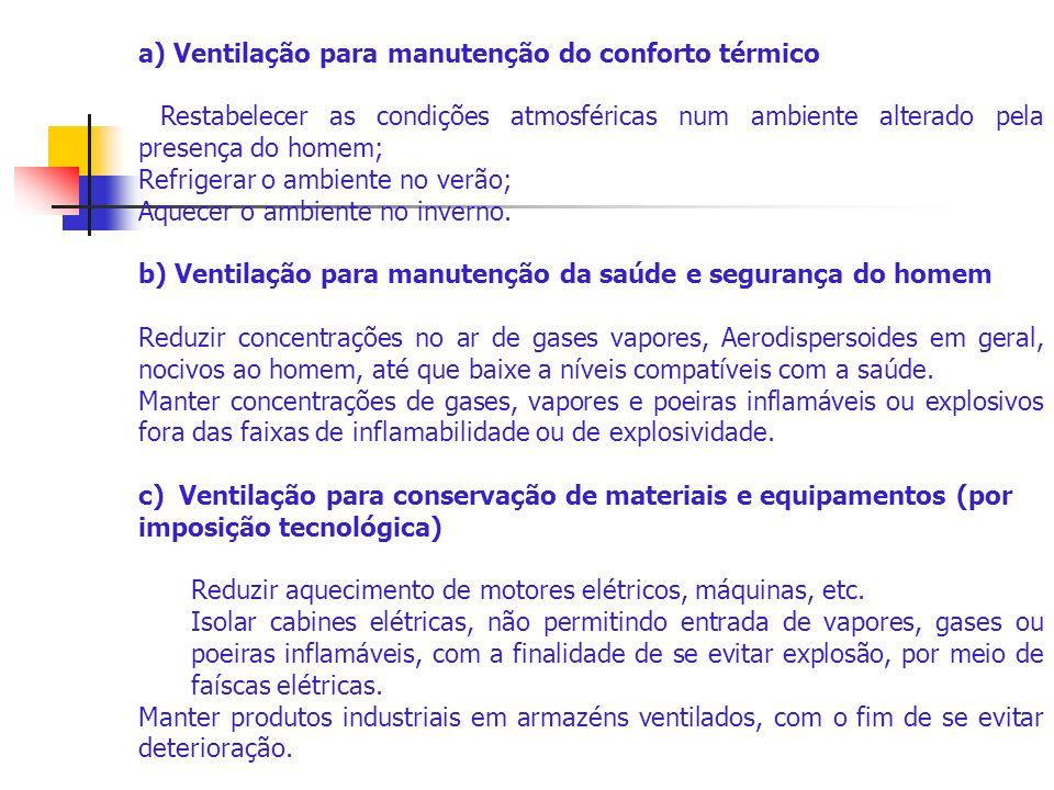 Os tipos de ventilação, empregados para qualquer finalidade, são assim classificados: a) Ventilação natural.