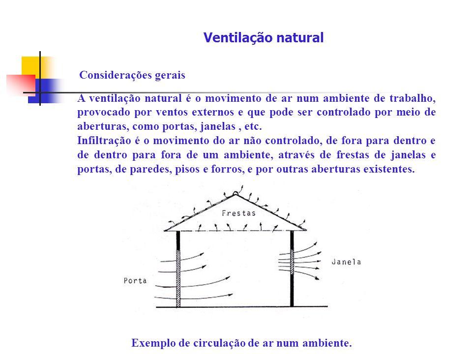 Considerações gerais A ventilação natural é o movimento de ar num ambiente de trabalho, provocado por ventos externos e que pode ser controlado por me