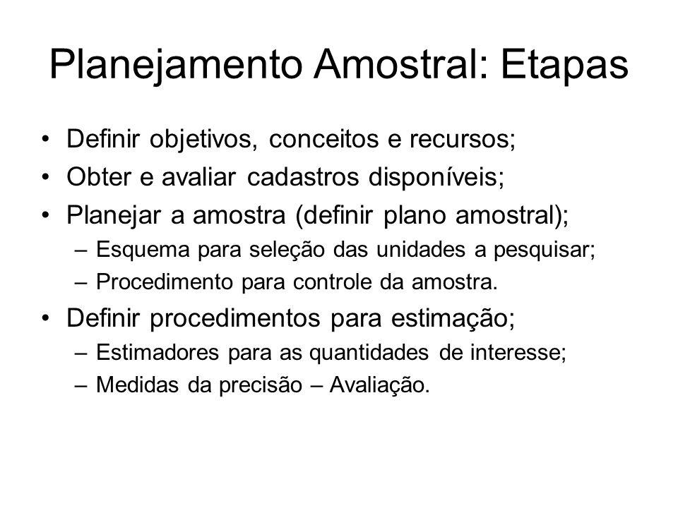 Planejamento Amostral: Etapas Definir objetivos, conceitos e recursos; Obter e avaliar cadastros disponíveis; Planejar a amostra (definir plano amostr