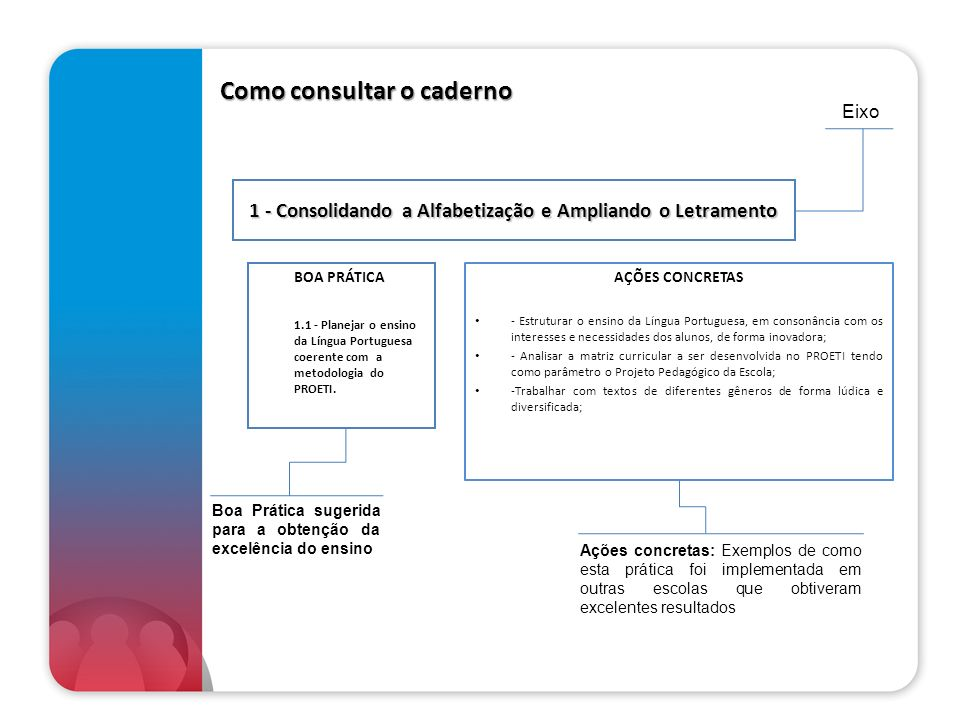 1 - Consolidando a Alfabetização e Ampliando o Letramento 1.1 - Planejar o ensino da Língua Portuguesa coerente com o Projeto Pedagógico e com a metodologia e diretrizes do PROETI.