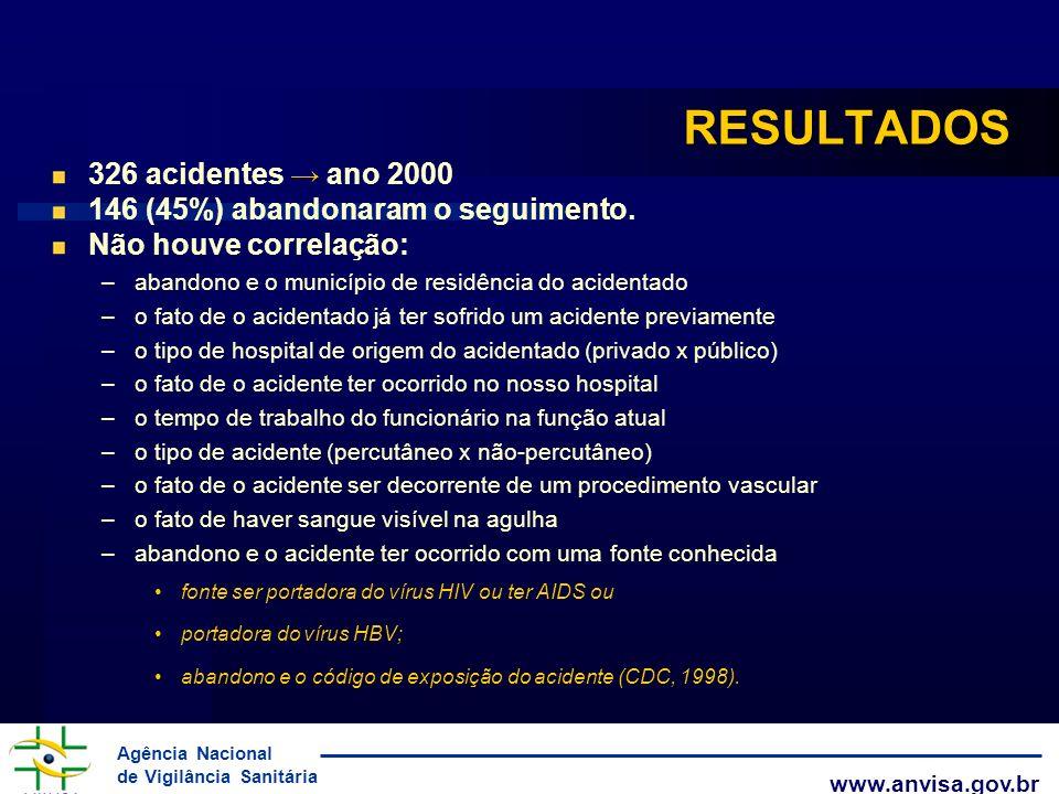Agência Nacional de Vigilância Sanitária www.anvisa.gov.br RESULTADOS 326 acidentes ano 2000 146 (45%) abandonaram o seguimento. Não houve correlação: