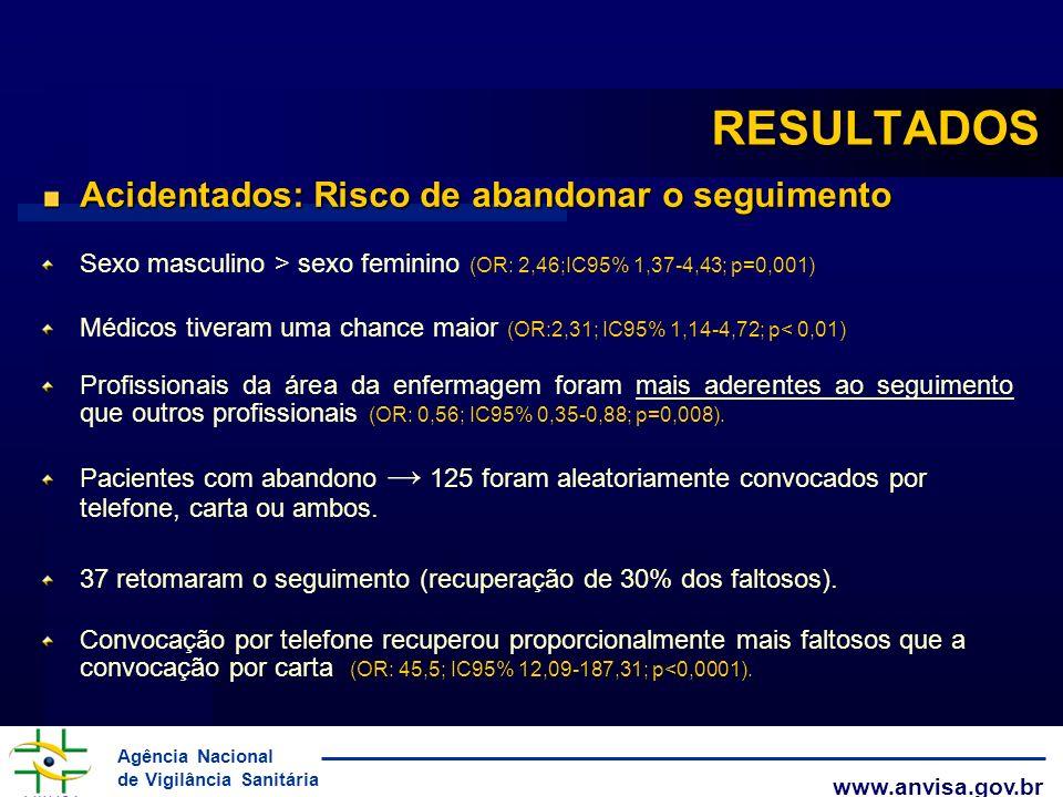 Agência Nacional de Vigilância Sanitária www.anvisa.gov.br RESULTADOS Acidentados: Risco de abandonar o seguimento Sexo masculino > sexo feminino (OR: