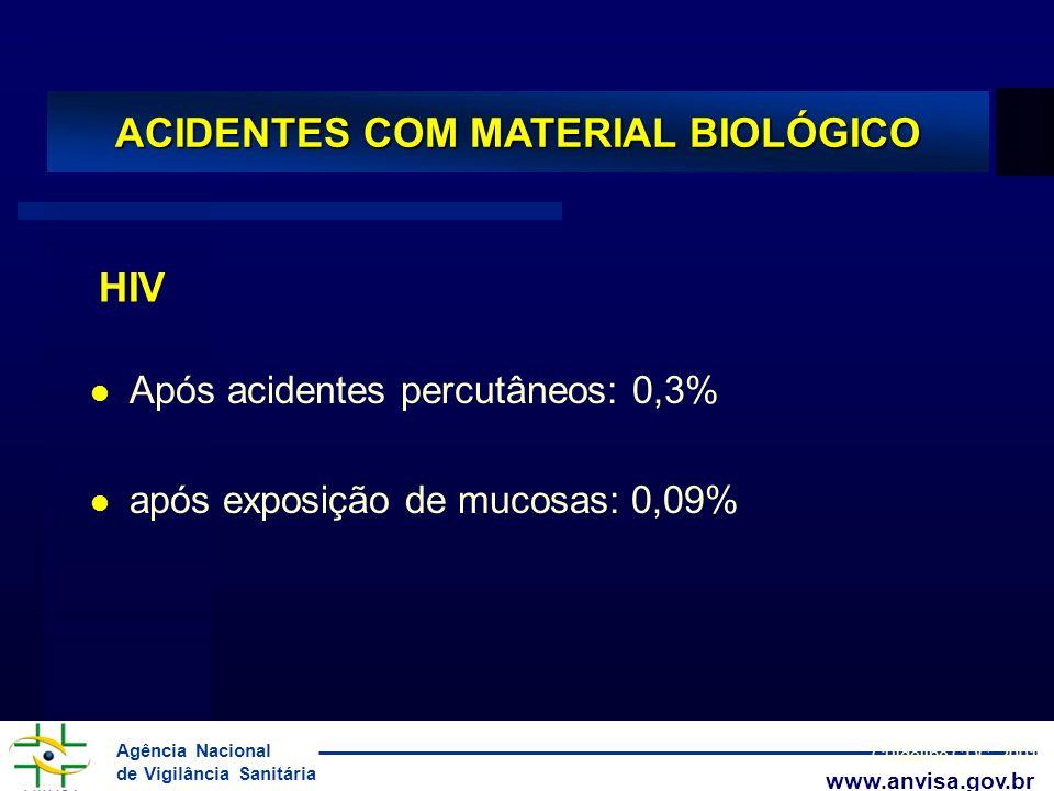 Agência Nacional de Vigilância Sanitária www.anvisa.gov.br ACIDENTES COM MATERIAL BIOLÓGICO l Após acidentes percutâneos: 0,3% l após exposição de muc