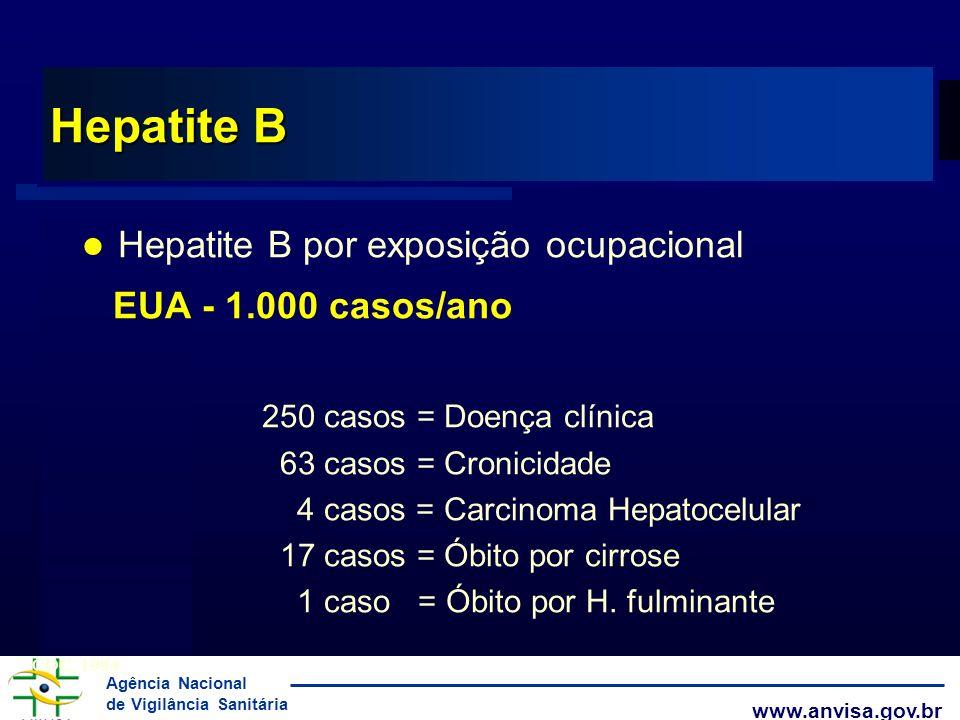 Agência Nacional de Vigilância Sanitária www.anvisa.gov.br Hepatite B Hepatite B por exposição ocupacional EUA - 1.000 casos/ano 250 casos = Doença cl