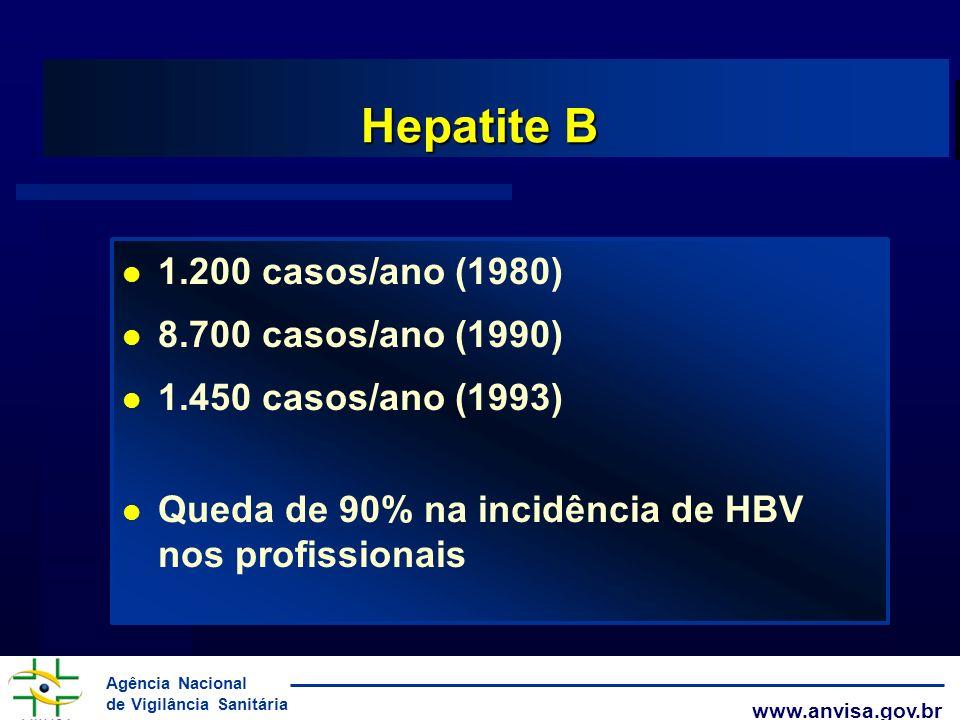 Agência Nacional de Vigilância Sanitária www.anvisa.gov.br Hepatite B 1.200 casos/ano (1980) 8.700 casos/ano (1990) 1.450 casos/ano (1993) Queda de 90