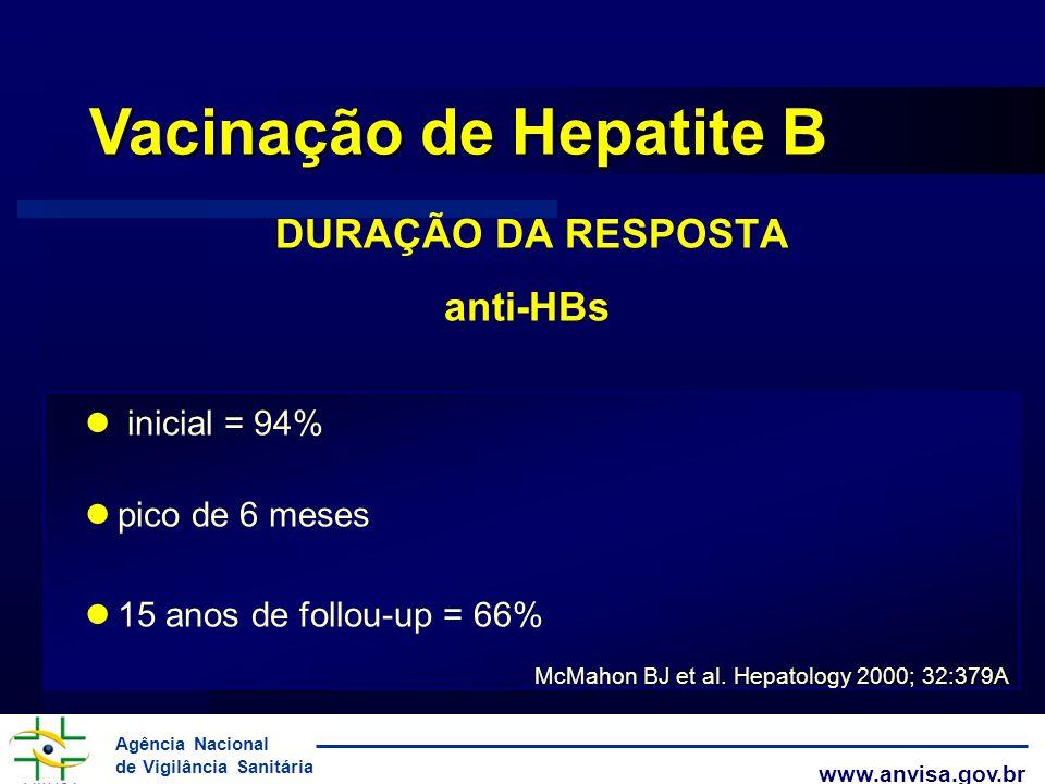 Agência Nacional de Vigilância Sanitária www.anvisa.gov.br DURAÇÃO DA RESPOSTA anti-HBs inicial = 94% pico de 6 meses 15 anos de follou-up = 66% Vacin