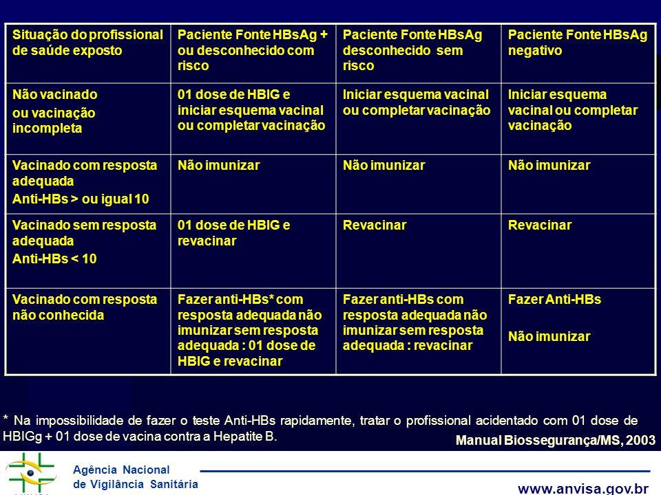 Agência Nacional de Vigilância Sanitária www.anvisa.gov.br Situação do profissional de saúde exposto Paciente Fonte HBsAg + ou desconhecido com risco