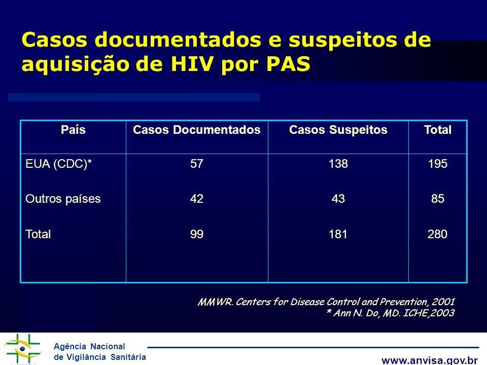 Agência Nacional de Vigilância Sanitária www.anvisa.gov.br Casos documentados e suspeitos de aquisição de HIV por PAS 195 85 280 138 43 181 57 42 99 E