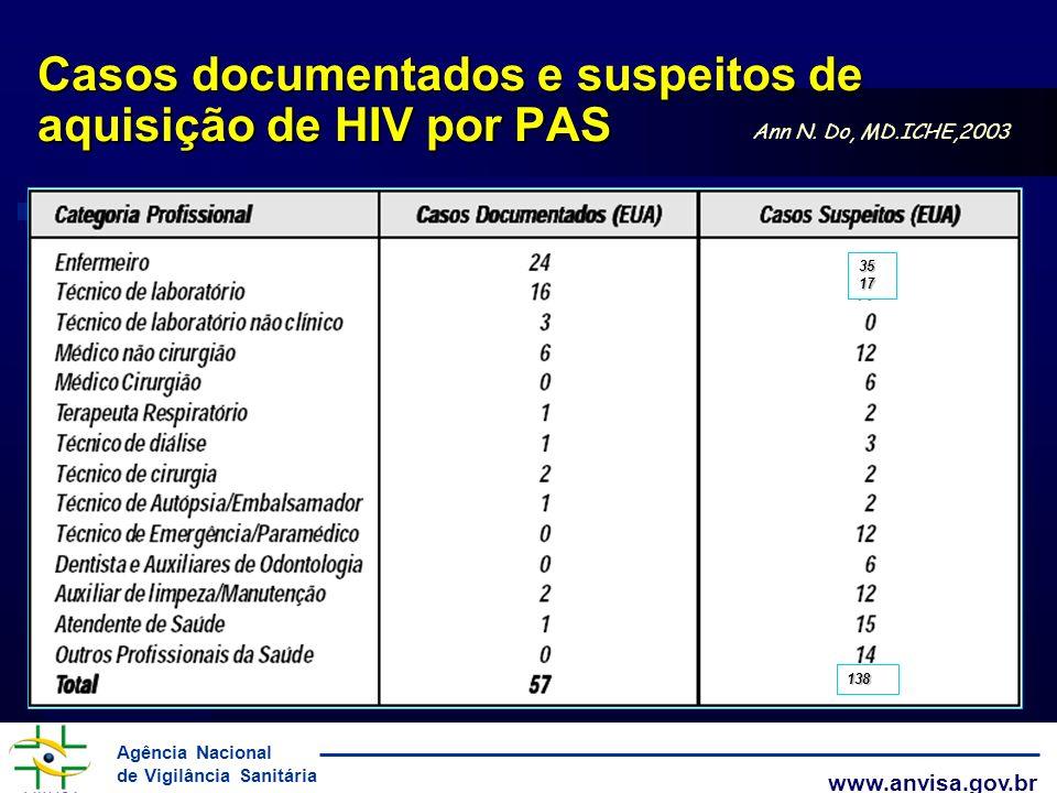 Agência Nacional de Vigilância Sanitária www.anvisa.gov.br 3517 138 Ann N. Do, MD.ICHE,2003 Casos documentados e suspeitos de aquisição de HIV por PAS