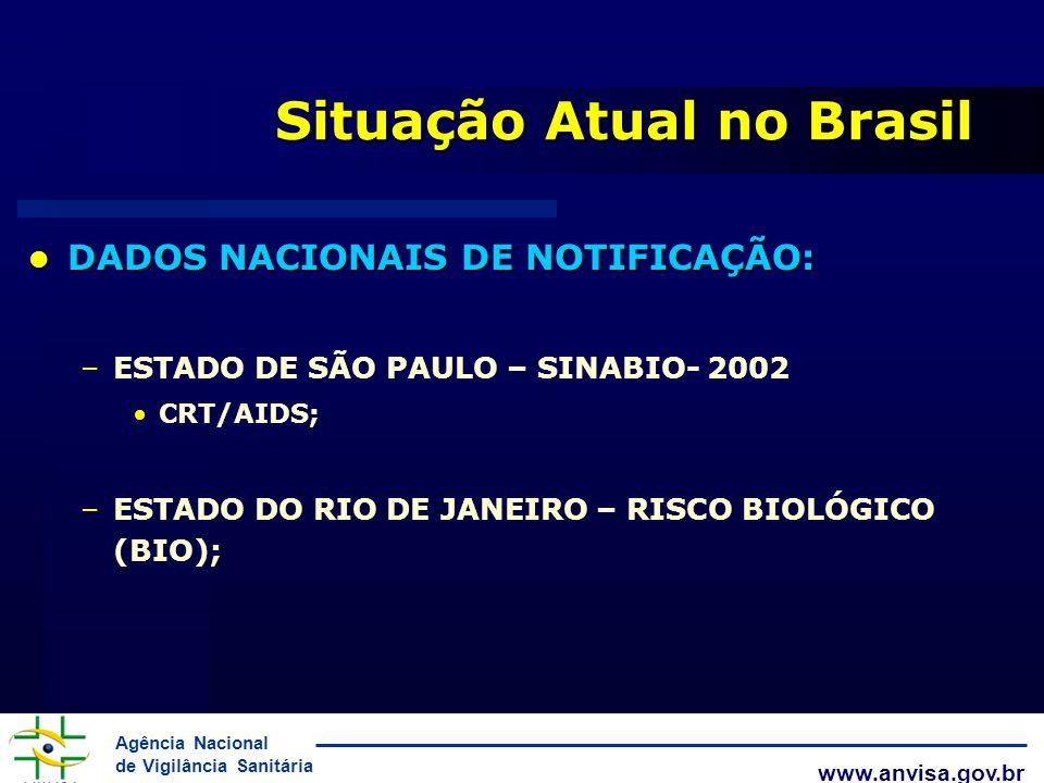 Agência Nacional de Vigilância Sanitária www.anvisa.gov.br Situação Atual no Brasil DADOS NACIONAIS DE NOTIFICAÇÃO: DADOS NACIONAIS DE NOTIFICAÇÃO: –E