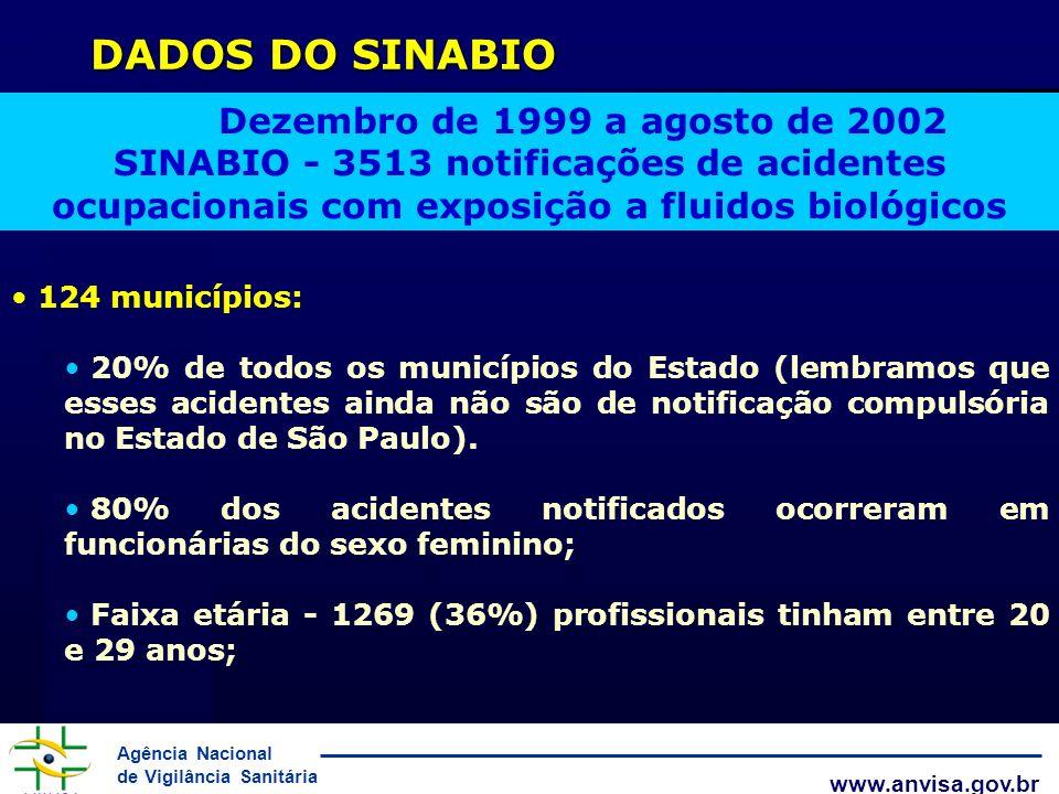 Agência Nacional de Vigilância Sanitária www.anvisa.gov.br DADOS DO SINABIO Dezembro de 1999 a agosto de 2002 SINABIO - 3513 notificações de acidentes