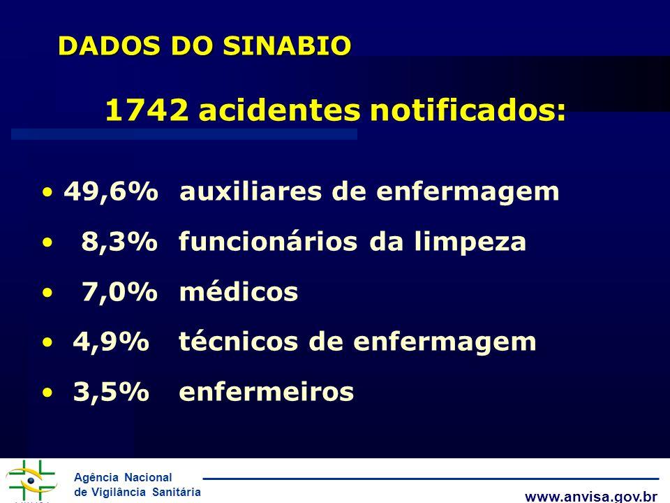 Agência Nacional de Vigilância Sanitária www.anvisa.gov.br DADOS DO SINABIO 1742 acidentes notificados: 49,6% auxiliares de enfermagem 8,3% funcionári