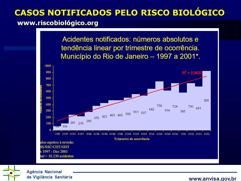 Agência Nacional de Vigilância Sanitária www.anvisa.gov.br CASOS NOTIFICADOS PELO RISCO BIOLÓGICO www.riscobiológico.org