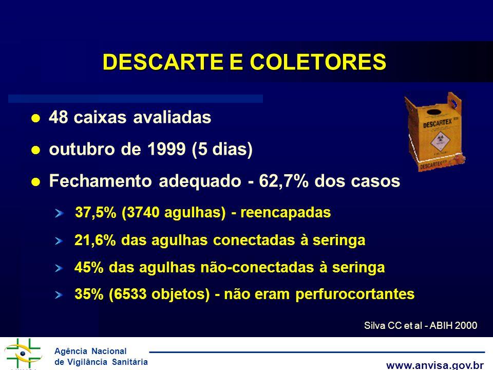 Agência Nacional de Vigilância Sanitária www.anvisa.gov.br DESCARTE E COLETORES 48 caixas avaliadas outubro de 1999 (5 dias) Fechamento adequado - 62,