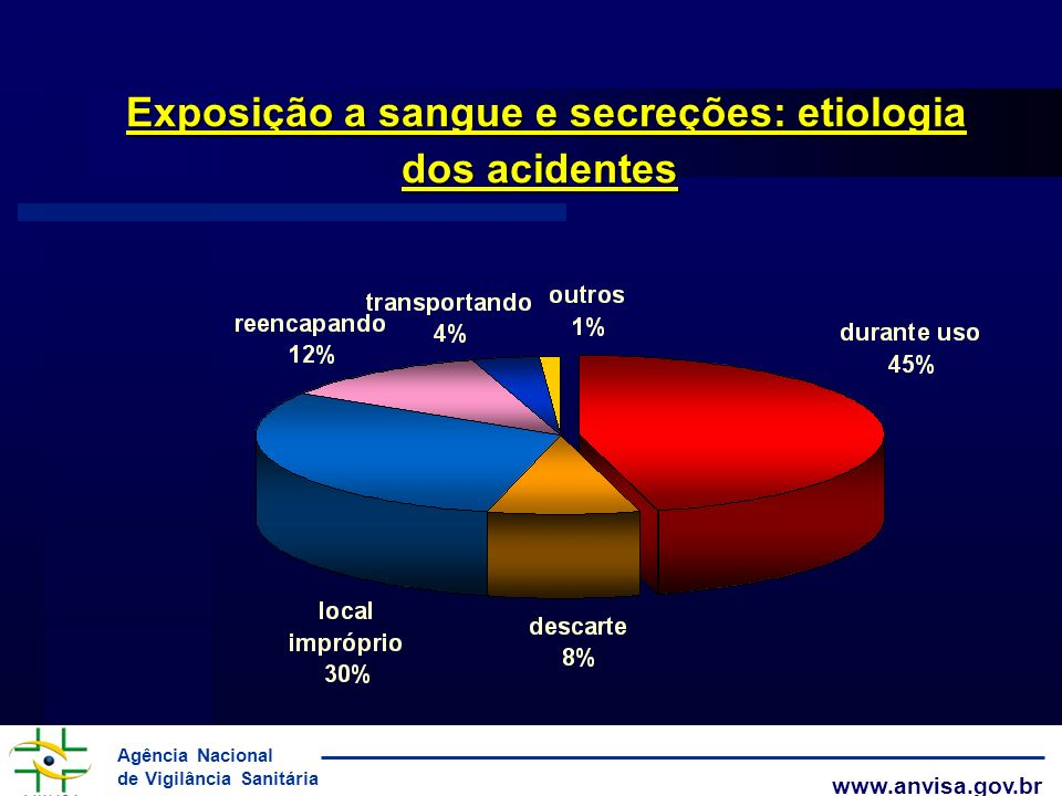 Agência Nacional de Vigilância Sanitária www.anvisa.gov.br Exposição a sangue e secreções: etiologia dos acidentes Exposição a sangue e secreções: eti