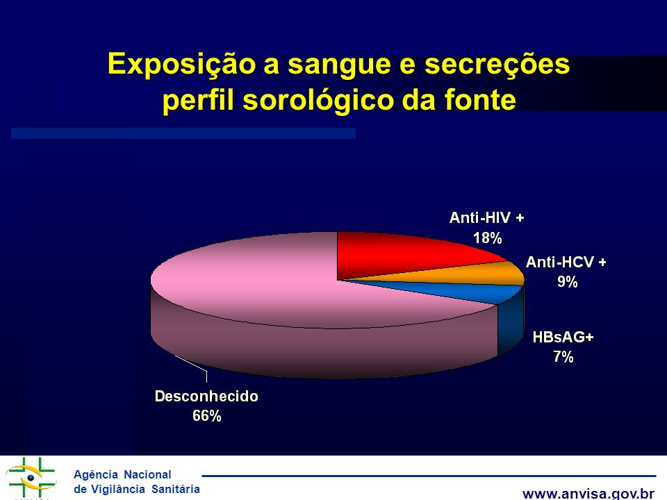 Agência Nacional de Vigilância Sanitária www.anvisa.gov.br Exposição a sangue e secreções perfil sorológico da fonte