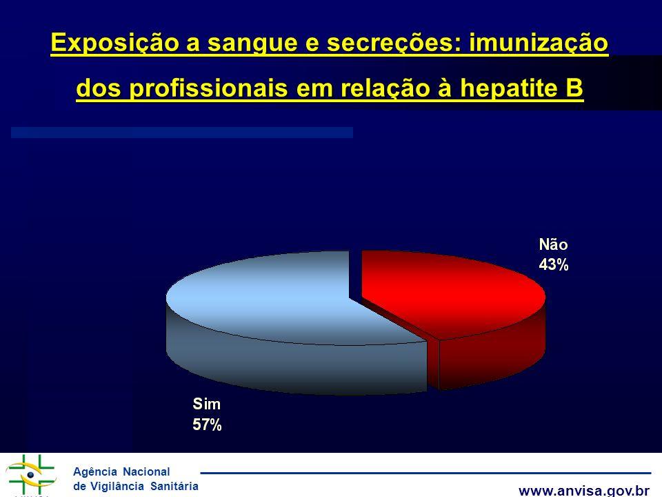 Agência Nacional de Vigilância Sanitária www.anvisa.gov.br Exposição a sangue e secreções: imunização dos profissionais em relação à hepatite B