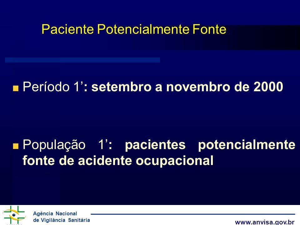 Agência Nacional de Vigilância Sanitária www.anvisa.gov.br Paciente Potencialmente Fonte Período 1: setembro a novembro de 2000 População 1: pacientes
