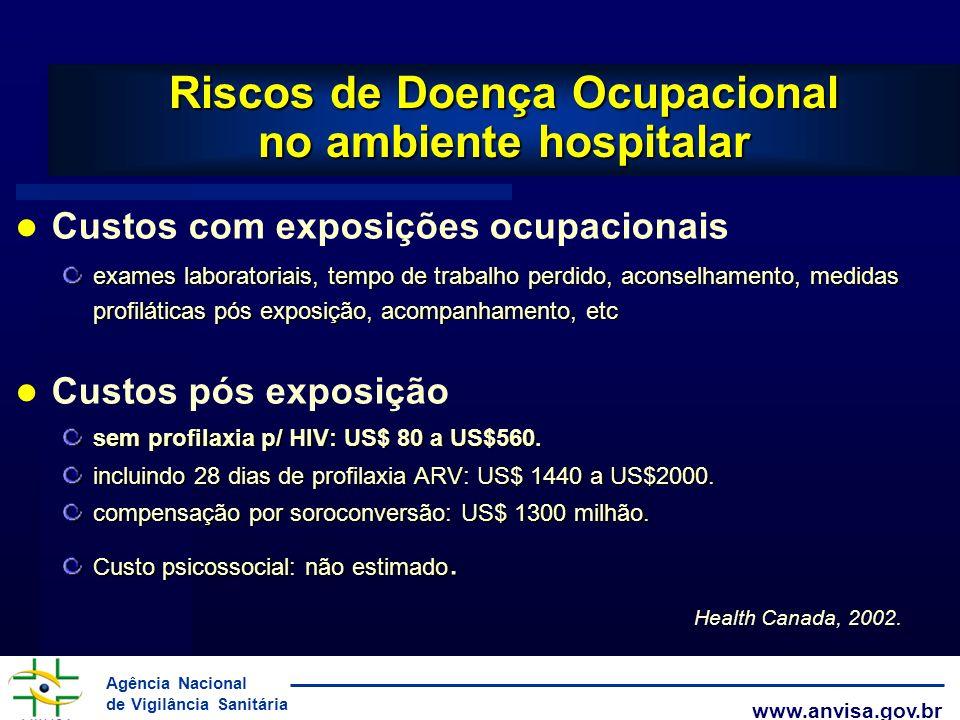 Agência Nacional de Vigilância Sanitária www.anvisa.gov.br Custos com exposições ocupacionais exames laboratoriais, tempo de trabalho perdido, aconsel