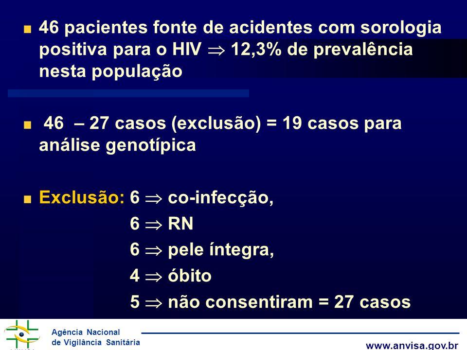 Agência Nacional de Vigilância Sanitária www.anvisa.gov.br 46 pacientes fonte de acidentes com sorologia positiva para o HIV 12,3% de prevalência nest