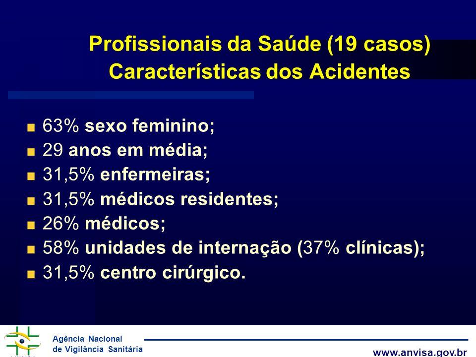 Agência Nacional de Vigilância Sanitária www.anvisa.gov.br Profissionais da Saúde (19 casos) Características dos Acidentes 63% sexo feminino; 29 anos