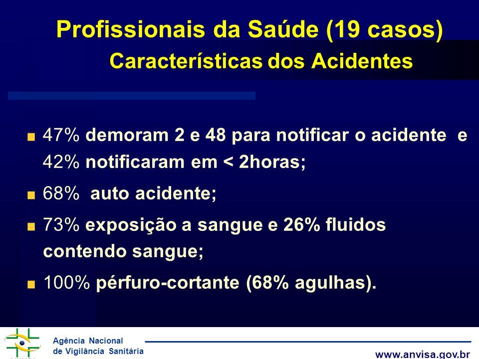Agência Nacional de Vigilância Sanitária www.anvisa.gov.br Profissionais da Saúde (19 casos) Características dos Acidentes 47% demoram 2 e 48 para not