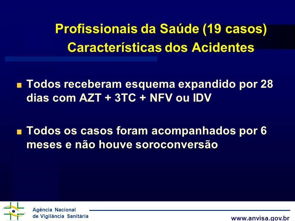 Agência Nacional de Vigilância Sanitária www.anvisa.gov.br Profissionais da Saúde (19 casos) Características dos Acidentes Todos receberam esquema exp