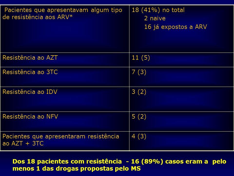 Agência Nacional de Vigilância Sanitária www.anvisa.gov.br Dos 18 pacientes com resistência - 16 (89%) casos eram a pelo menos 1 das drogas propostas