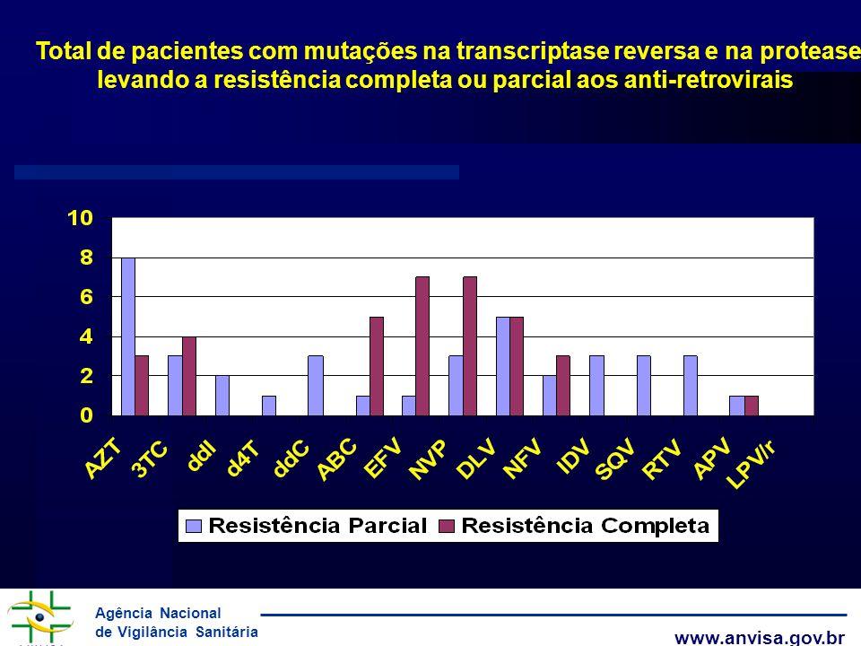 Agência Nacional de Vigilância Sanitária www.anvisa.gov.br Total de pacientes com mutações na transcriptase reversa e na protease levando a resistênci