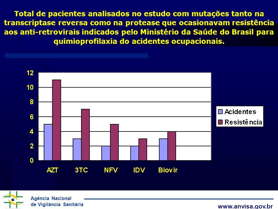 Agência Nacional de Vigilância Sanitária www.anvisa.gov.br Total de pacientes analisados no estudo com mutações tanto na transcriptase reversa como na