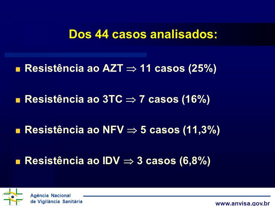 Agência Nacional de Vigilância Sanitária www.anvisa.gov.br Dos 44 casos analisados: Resistência ao AZT 11 casos (25%) Resistência ao 3TC 7 casos (16%)
