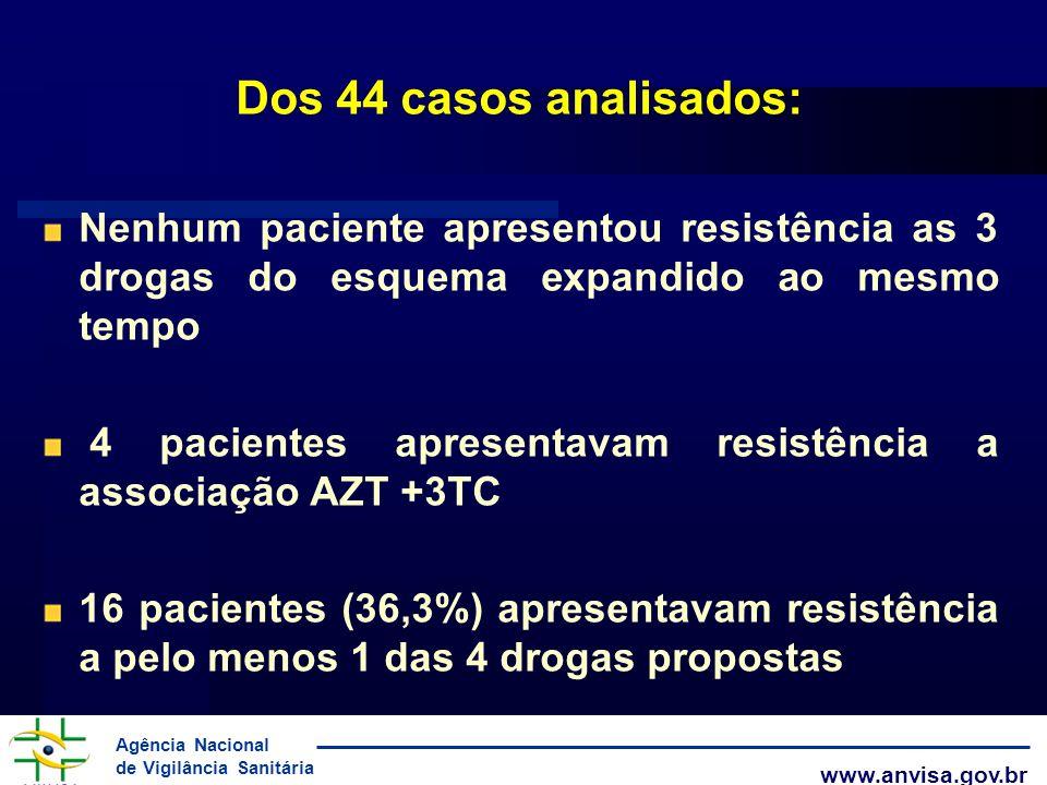 Agência Nacional de Vigilância Sanitária www.anvisa.gov.br Dos 44 casos analisados: Nenhum paciente apresentou resistência as 3 drogas do esquema expa