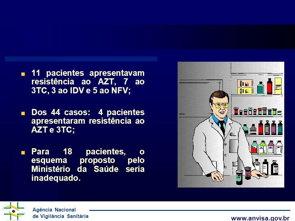 Agência Nacional de Vigilância Sanitária www.anvisa.gov.br 11 pacientes apresentavam resistência ao AZT, 7 ao 3TC, 3 ao IDV e 5 ao NFV; Dos 44 casos: