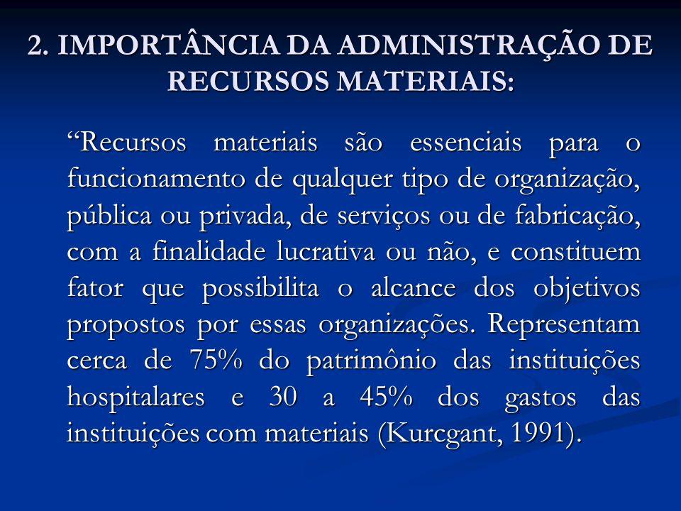 2. IMPORTÂNCIA DA ADMINISTRAÇÃO DE RECURSOS MATERIAIS: Recursos materiais são essenciais para o funcionamento de qualquer tipo de organização, pública